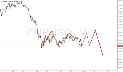 EURUSD: EURUSD possible develop