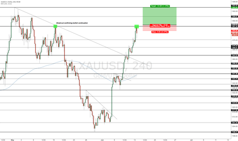 XAUUSD: Gold about to confirm bullish nature off back of BREXIT fears