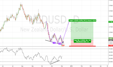 NZDUSD: NZDUSD Analysis From Friday Evening