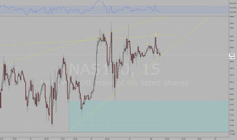 NAS100: Short Nasdaq.  Patterns