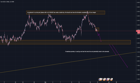 EURUSD: EUR/USD: Double top confirmed! Check the update!
