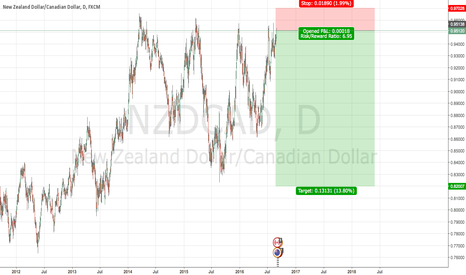 NZDCAD: NZDCAD short potential set-up with a nice downside potential