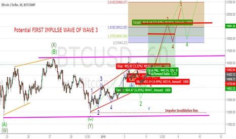 BTCUSD: COULD BITCOIN BE IN WAVE 3? IF SO HOLD ON TIGHT?