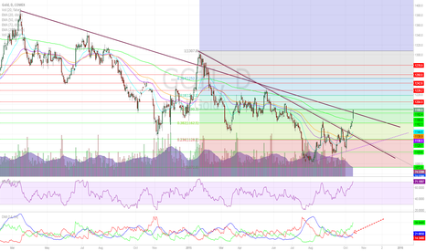 GC1!: Gold Surprises as Dollar Gets Monkey-Hammered Lower