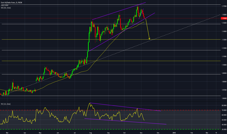 EURCHF: EURCHF ascending wedge