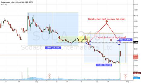 SODA: Will Earning kill the downward trend?