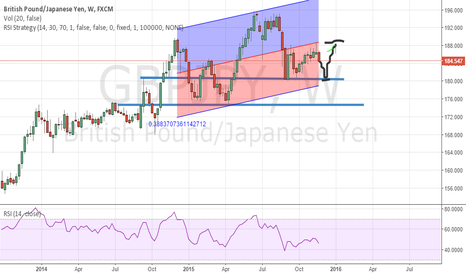 GBPJPY: Short GBPJPY  THEN INDICATED LONG LEVELS