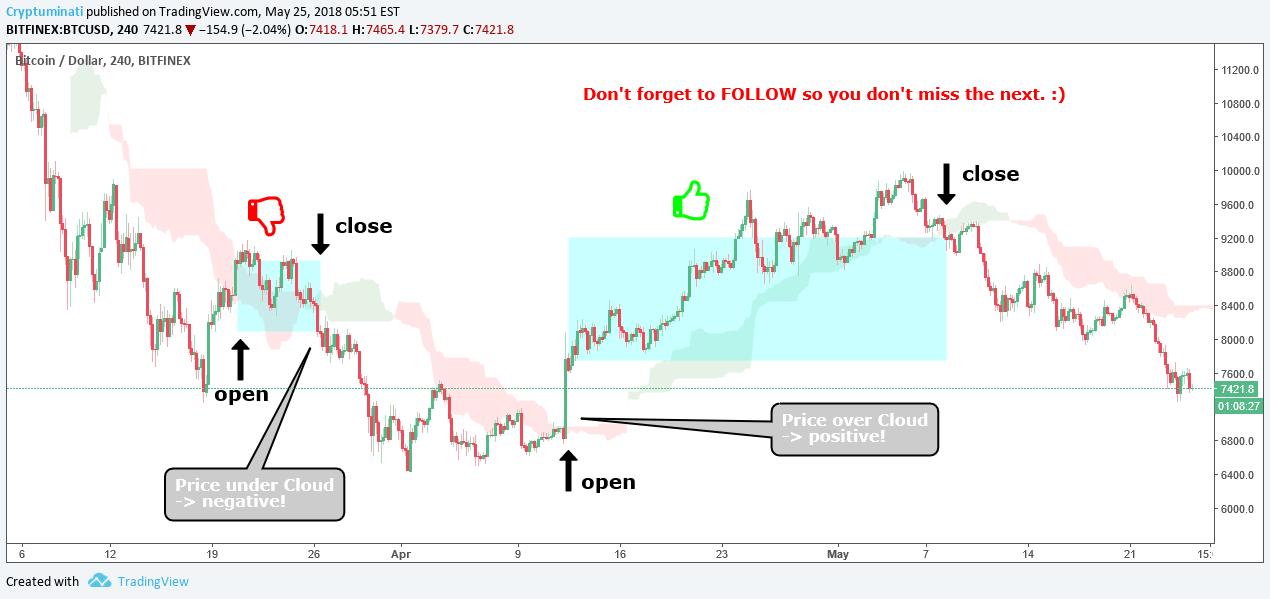 1 2 3 4 Trading Pattern Kalkulasi Pivot Point Ichimoku