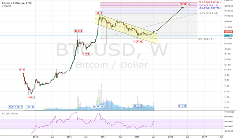 BTCUSD: BTCUSD: BitCoin, will bring my dream, please!