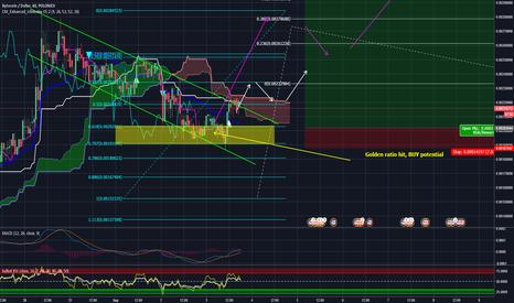 BCNUSD: BCNUSD 1hr chart