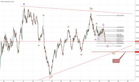 XAUUSD: GOLD - Targets 1230 then 1210