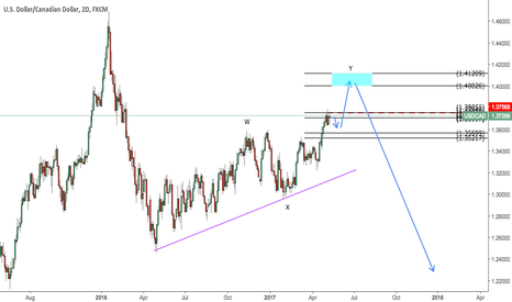 USDCAD: USDCAD go up first then down