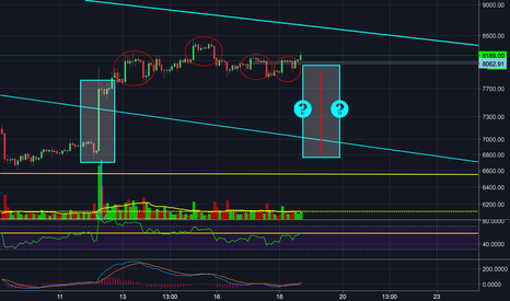 BTCUSDT: Same Pattern over and over again on BTC