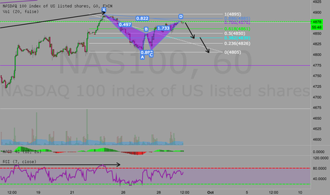 What is nas100 in forex