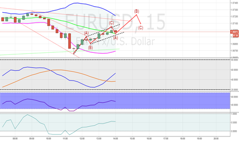 EURUSD: Analysis for one minute. the idea for fifteen minutes