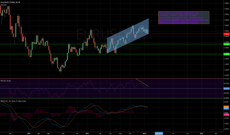 EURUSD: Euro: Potential Channel Break