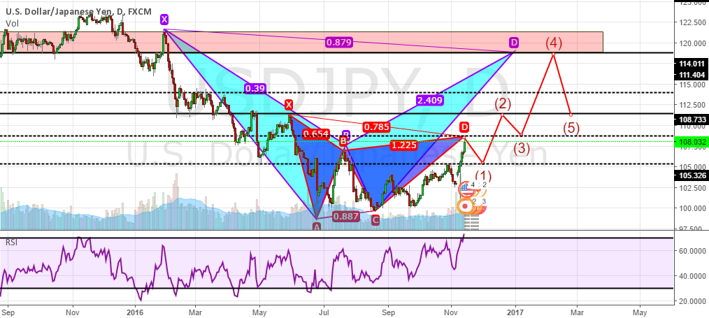 Gartley, then Bat