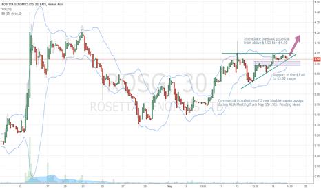 ROSG: ROSG Breakout Above $4.00