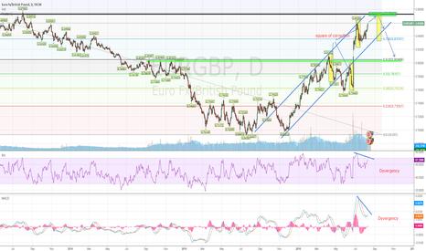 EURGBP: EURGBP - good position to short