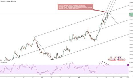 EURUSD: EURUSD likely to retrace?