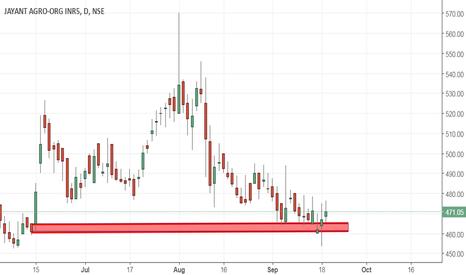 JAYAGROGN: Jayant Agro demand zone breakout