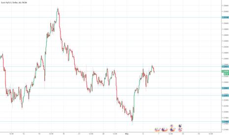 EURUSD: Обзор валютной пары EUR/USD