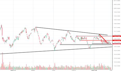 SLV: Silver on the Buy Watch list a MUST