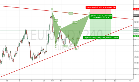 EURAUD: Bearish Shark on Eur/Aud H4.