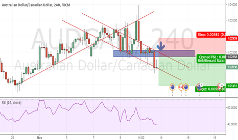 AUDCAD: trend folowing