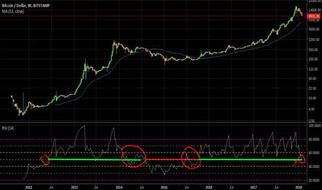 BTCUSD: Bitcoin and weekly RSI