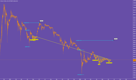 BTCUSD: Head & Shoulders Lined Up Like Soldiers