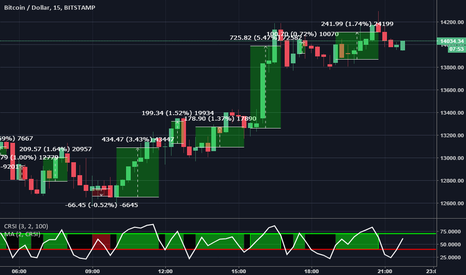 BTCUSD: A winning strategy using RSI ? (Connor) #1