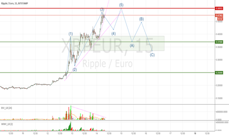 XRPEUR: Looking for completion of Elliot Wave pattern in Ripple