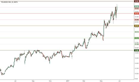 TDOC: TDOC nearing top of range