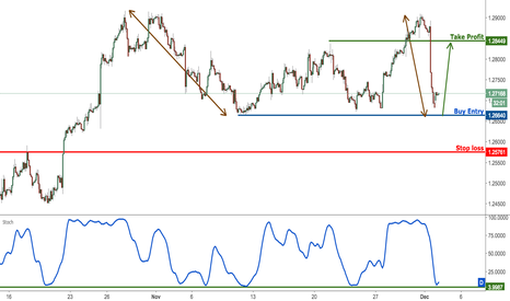 USDCAD: USDCAD approaching major support, prepare to buy