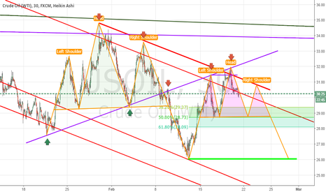 USOIL: Crude oil still in a downtrend for few more dollars