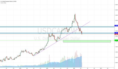 USDCAD: USD/CAD continuation of bearish momentum