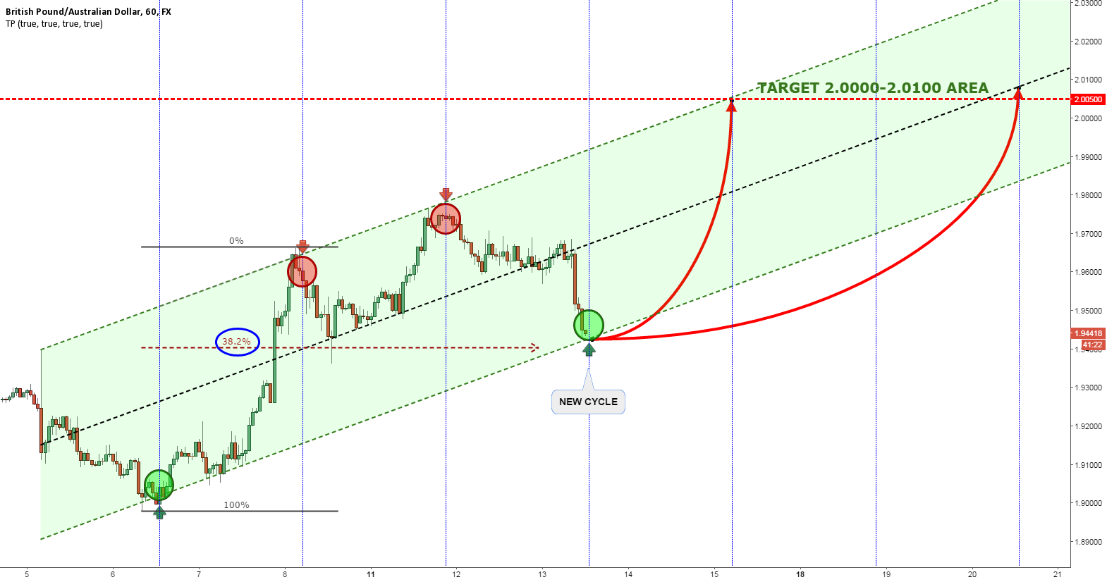 GBPAUD POTENTIAL 600+ PIPS UP