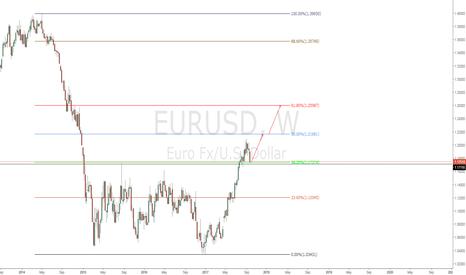 EURUSD: EURUSD LONG NOW