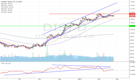 DIS: DIS - Upward channel or Rising wedge breakdown short from $108.5