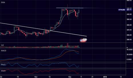 ETHUSD: $ETH / $USD