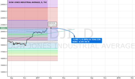 DJI: DOW To Find Resistance at 1.618 FIB level