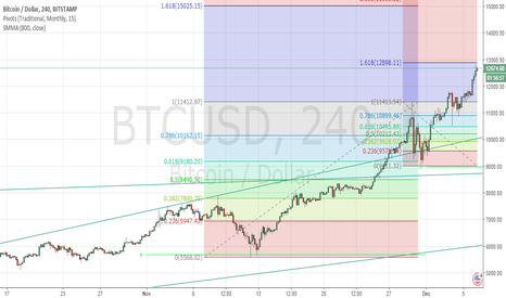 BTCUSD: On the go again!