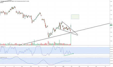 PMT: PMT - Coiled Stochastic, Falling Wedge on Trend Line