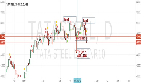 TATASTEEL: Tata Steel - Double top - Short -Target 446 SL- 492.75
