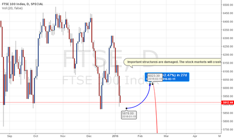 FTSE: FTSE 100 Future long and short entry.