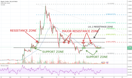 XRPUSD: Ripple is preparing a wave, and not a downwards one