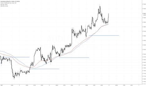 AUDUSD: AUDUSD looking to resume longer term down trend