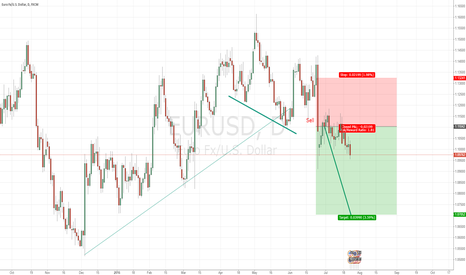 EURUSD: Short Head and Shoulders