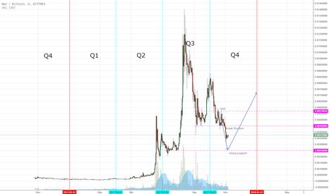 NEOBTC: NeoBTC Mark Down ,Re-Distribution. Bias Bearish masih kuat.